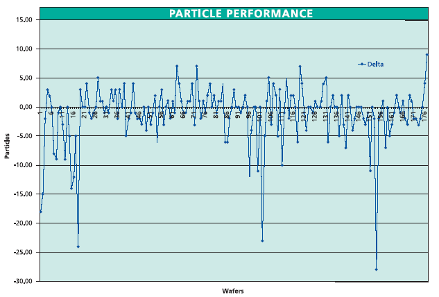 ipa aerosol dryer particle performance chart