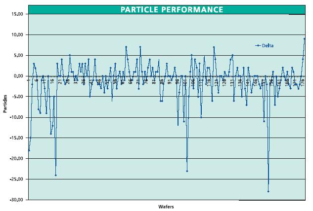 ipa aerosol dryer particle performance chart